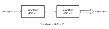 gain of chain cascaded amplifiers
