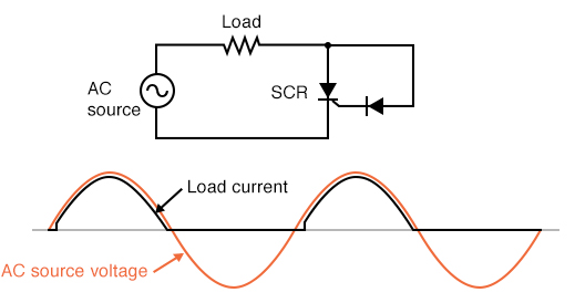 Gate connected directly to anode through a diode; nearly complete half-wave current through load.