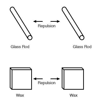 glass wax repulsion