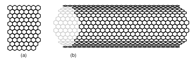 (a) Graphene: A single sheet of the graphite allotrope of carbon. The atoms are arranged in a hexagonal pattern with a carbon at each intersection. (b) Carbon nanotube: A rolled-up sheet of graphene.