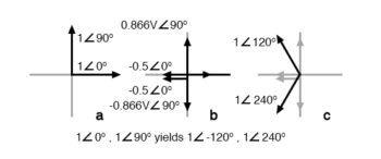 graphical explanation of equations