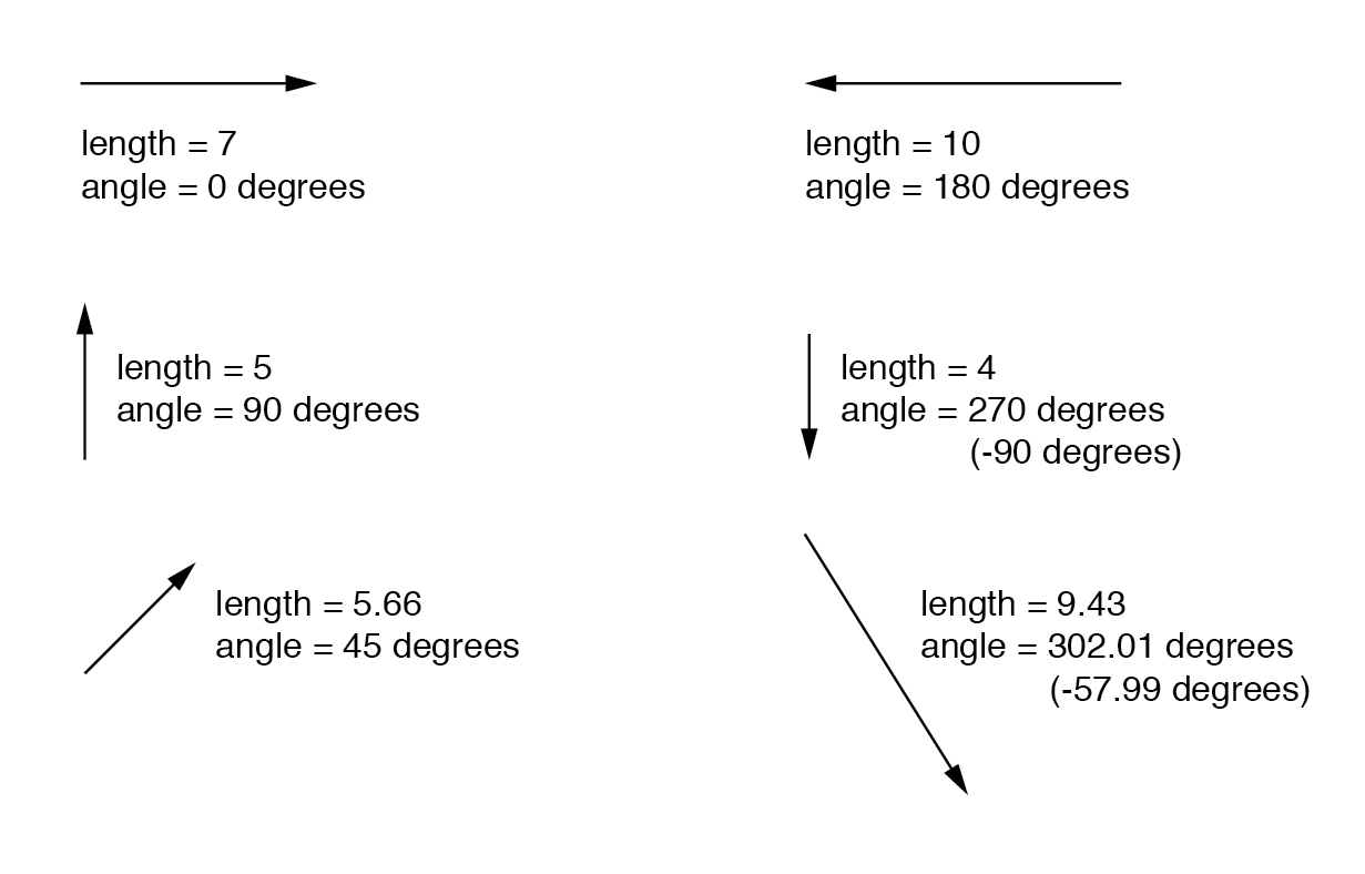 A vector has both magnitude and direction.