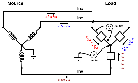"Three-wire ""Y-Y"" (no neutral) system: Triplen voltages appear between ""Y"" centers. Triplen voltages appear across load phases. Non-triplen currents appear in line conductors."
