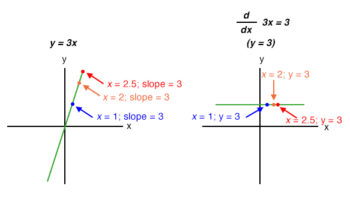 graphs of the two functions