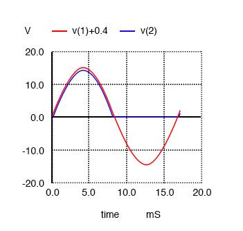 half wave rectifier waveforms
