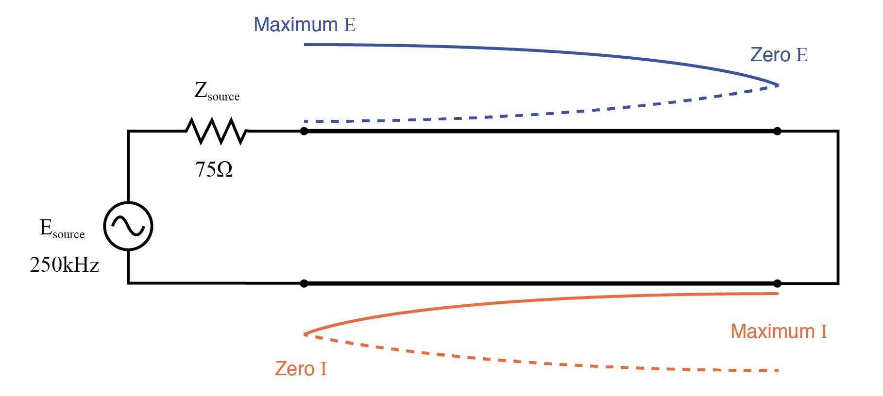 half wave standing wave pattern on one fourth wave shorted transmission