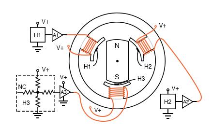 Hall effect sensors commutate 3-φ brushless DC motor