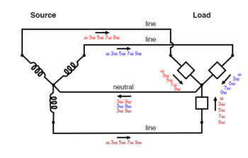 harmonic currents add in neutral conductor