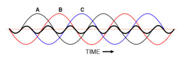 harmonic currents of phases