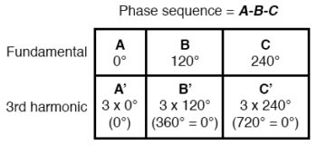 harmonic currents of phases table