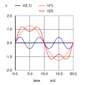 Sum of 1st (50 Hz) and 3rd (150 Hz) harmonics approximates a 50 Hz square wave.