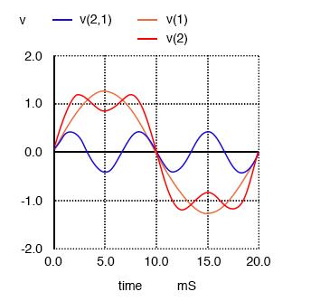 harmonics approximates a 50hz square wave