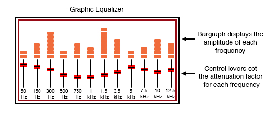 Hi-Fi audio graphic equalizer.