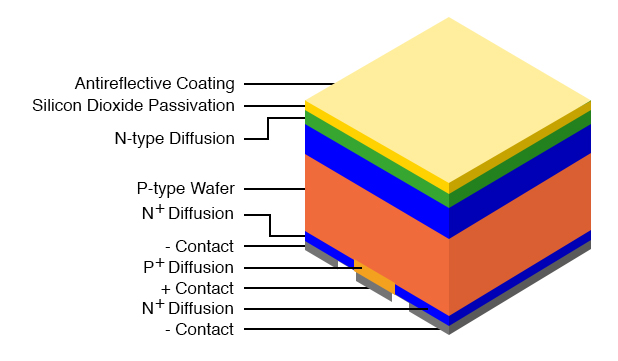 High efficiency solar cell with all contacts on the back. Adapted from Figure 1 [VSW]