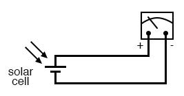 high intensity light directly drives light meter
