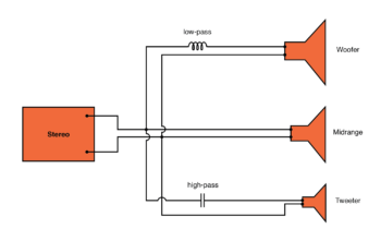 high pass filter routes high frequencies