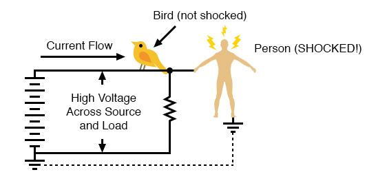 high voltage power with wire and earth ground