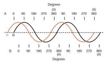 horizontal axis of waveform