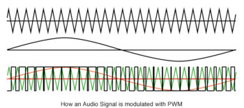 how an audio signal is modulated with PWM