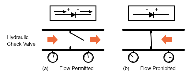 Hydraulic check valve analogy: (a) Current flow permitted. (b) Current flow prohibited.