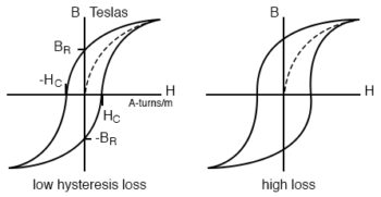 hysteresis curves for low and high loss alloys