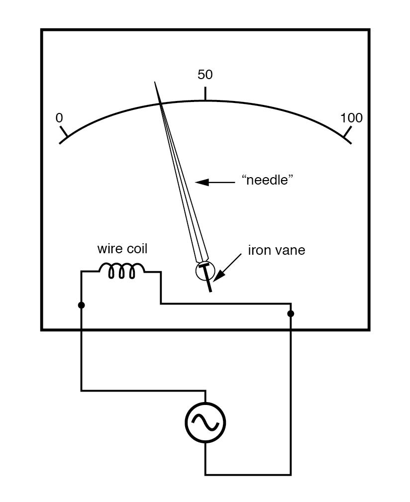 Iron-vane electromechanical meter movement.
