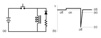 ideal operation with a commutating diode