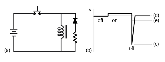 (a) Commutating diode with series resistor. (b) Voltage waveform. (c) Level with no diode. (d) Level with diode, no resistor. (e) Compromise level with diode and resistor.