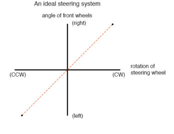 ideal steering system