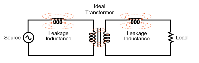 "Equivalent circuit models leakage inductance as series inductors independent of the ""ideal transformer"""