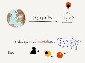 Figure 5.1: Domain Names