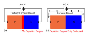 increasing forward bias from a to b