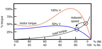 induction motors with variable voltage