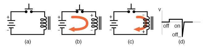 Inductive kickback: (a) Switch open. (b) Switch closed, current flows from battery through coil which has polarity matching battery. Magnetic field stores energy. (c) Switch open, Current still flows in coil due to collapsing magnetic field. Note polarity change on coil. (d) Coil voltage vs time.