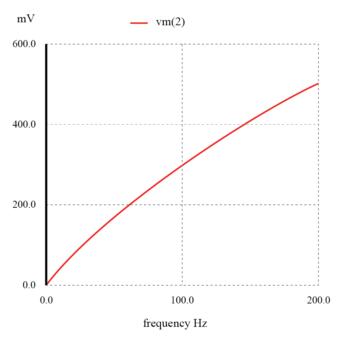 inductive high pass filter graph