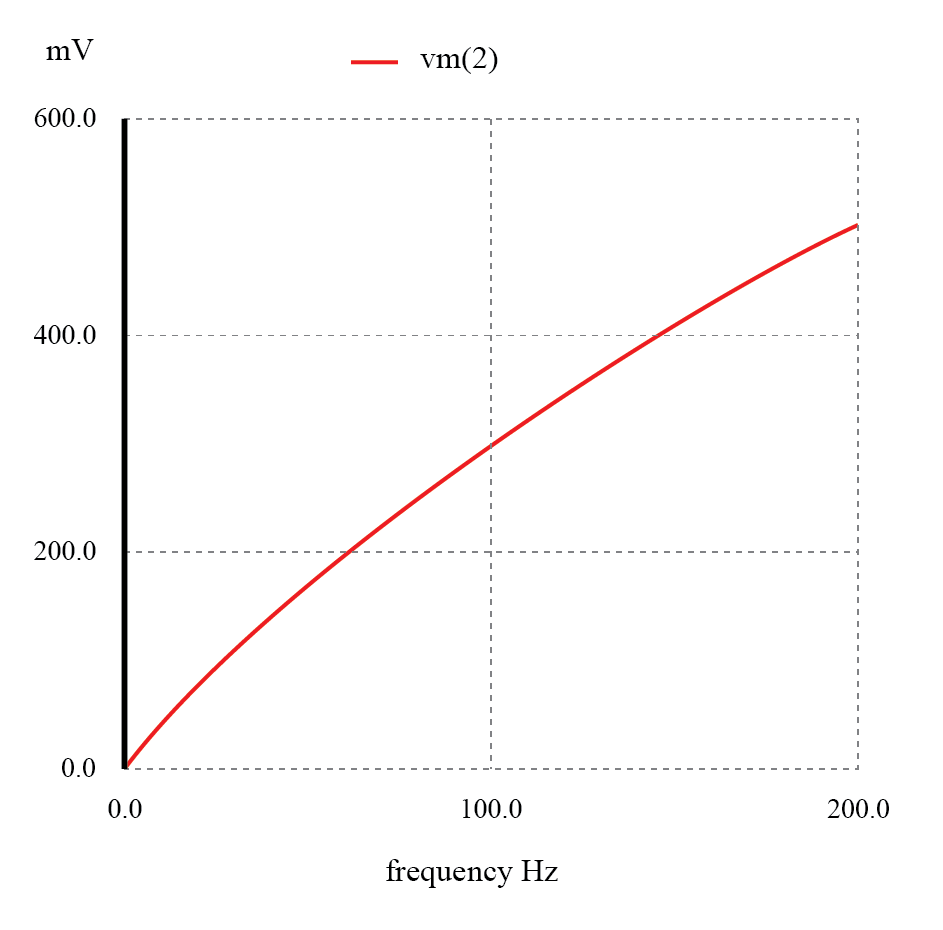 The response of the inductive high-pass filter increases with frequency.