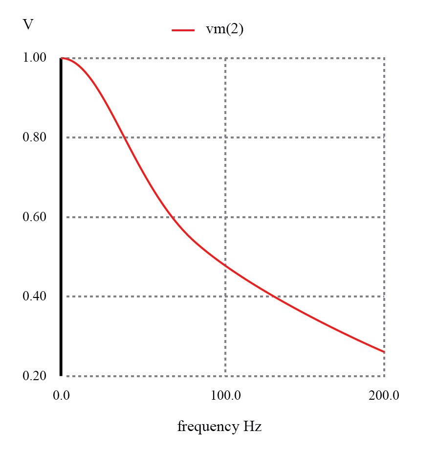 The response of an inductive low-pass filter falls off with increasing frequency.