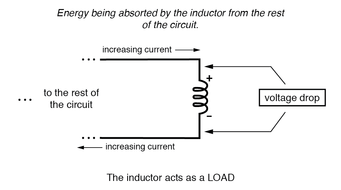 inductor acts as a load