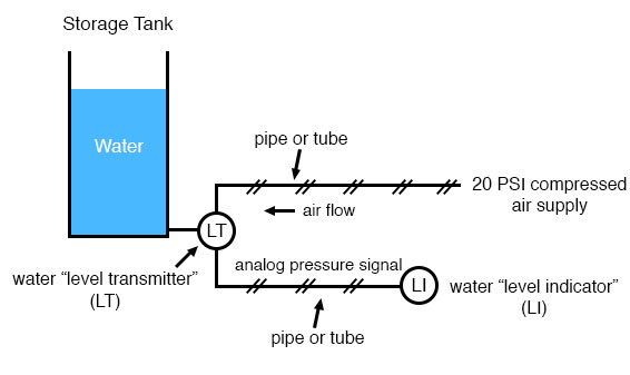industrial instrumentation system diagram 1