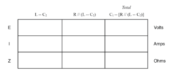 initial values in table2
