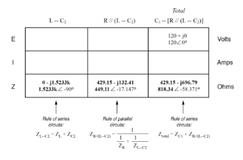 initial values in table3