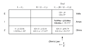initial values in table4
