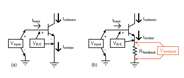(a) No feedback vs (b) emitter feedback. A waveform at the collector is inverted with respect to the base. At (b) the emitter waveform is in-phase (emitter follower) with base, out of phase with collector. Therefore, the emitter signal subtracts from the collector output signal.