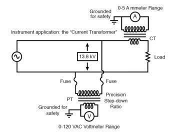 instrumentation application current transformer
