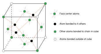interleaved face centered cube