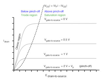 jfet characteristic curve