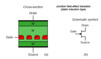 junction field effect transistor static induction type