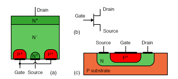 Junction field effect transistor: (a) Discrete device cross-section, (b) schematic symbol, (c) integrated circuit device cross-section.