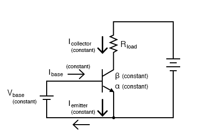 Constant VBE gives constant IB, constant IE, and constant IC.