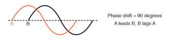lagging waveform